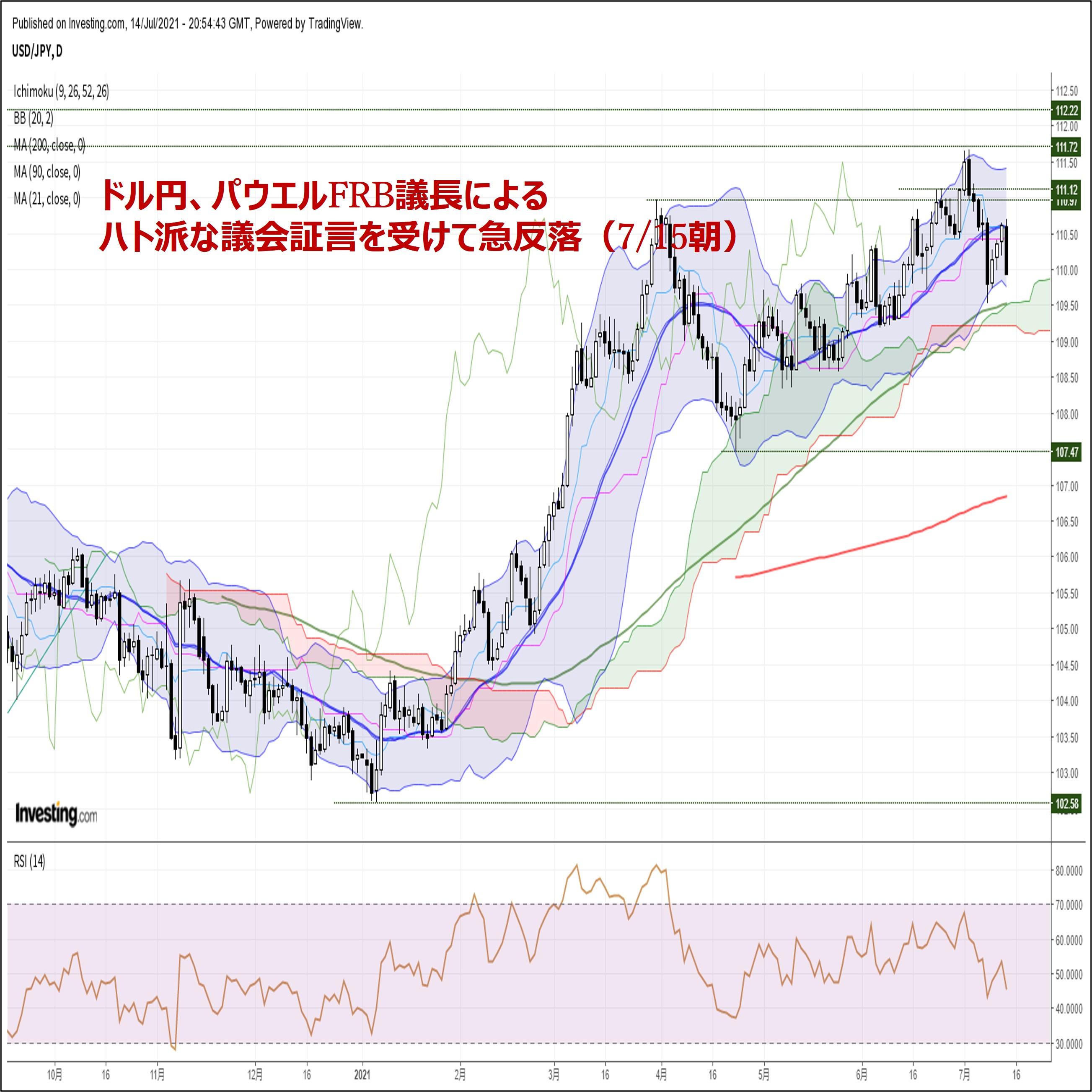 ドル円、高値圏から急反落。パウエルFRB議長によるハト派な議会証言が重石(7/15朝)