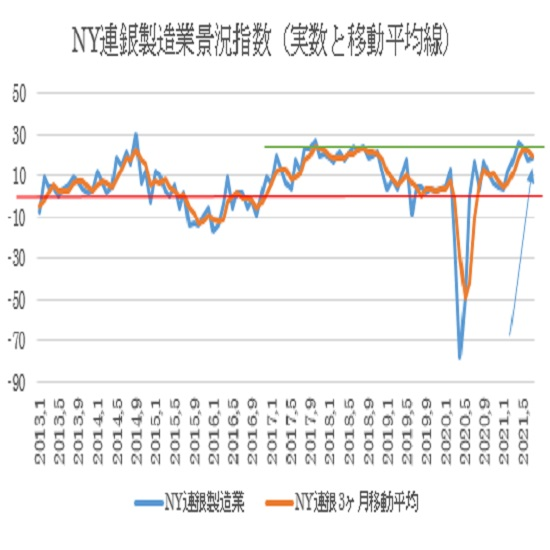 7月NY連銀製造業景況指数の予想(21/7/15)