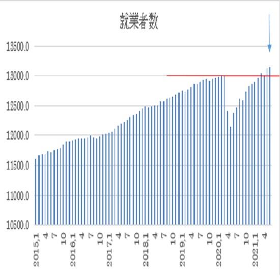オーストラリア 6月失業率の予想(21/7/15)