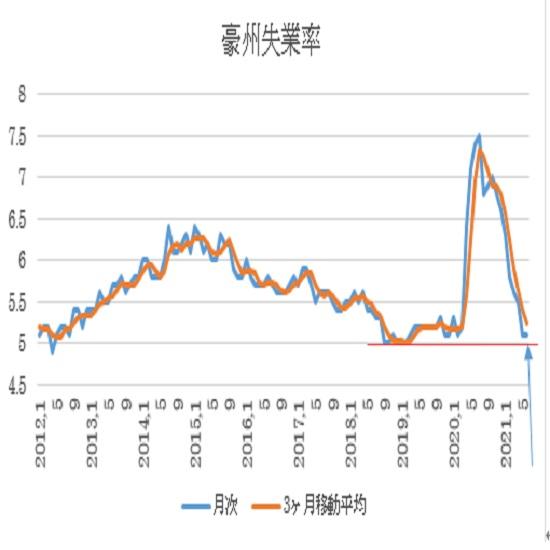 オーストラリア 6月失業率 3枚目の画像