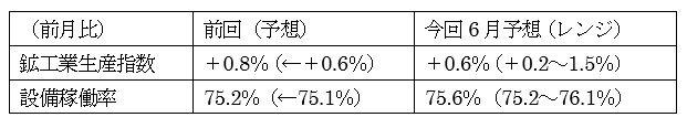 米6月鉱工業生産指数の予想