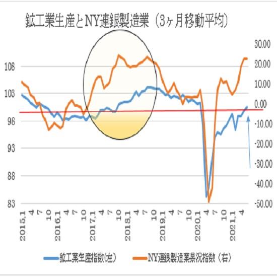 鉱工業生産とNY連銀製造業景況指数
