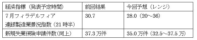 米6月鉱工業生産指数の予想 2枚目の画像