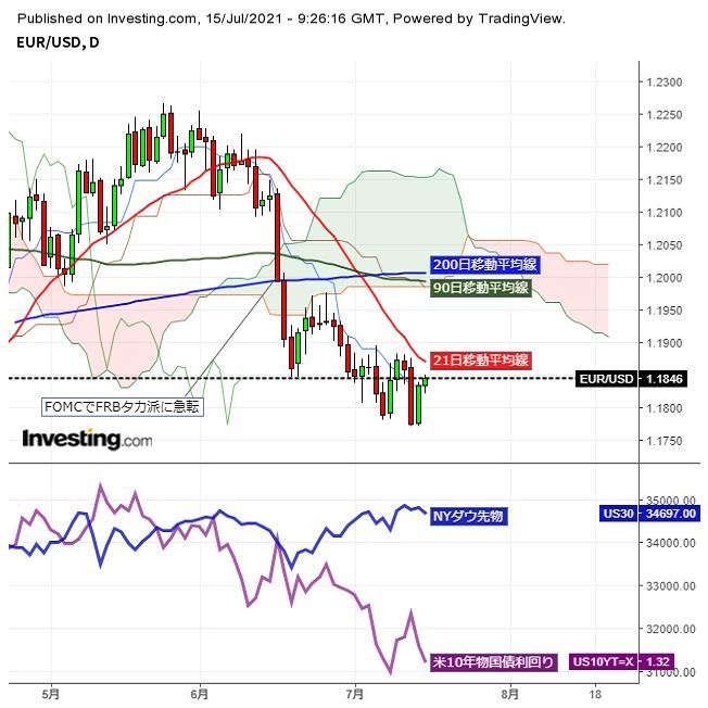 ユーロドル米長期金利の低下続き、もみ合いながらも戻り高値を試す動き (7/15夕)