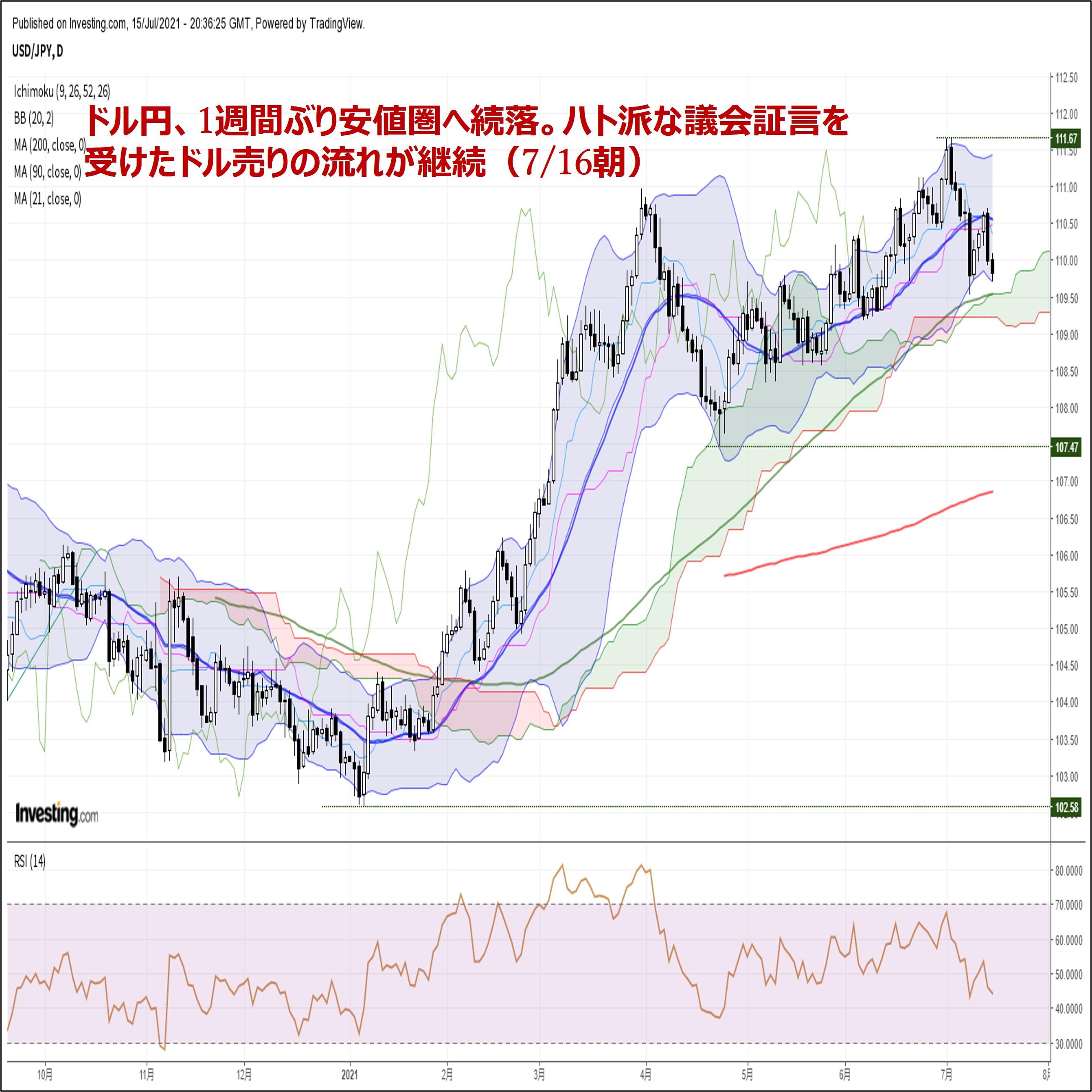 ドル円、1週間ぶり安値圏へ続落。ハト派な議会証言を受けたドル売りの流れが継続(7/16朝)