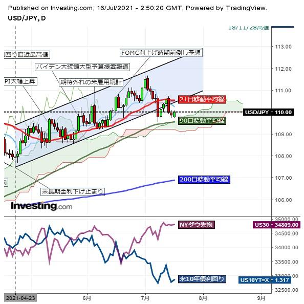 ドル円小幅反発一時110円台を回復 (7/16午前)