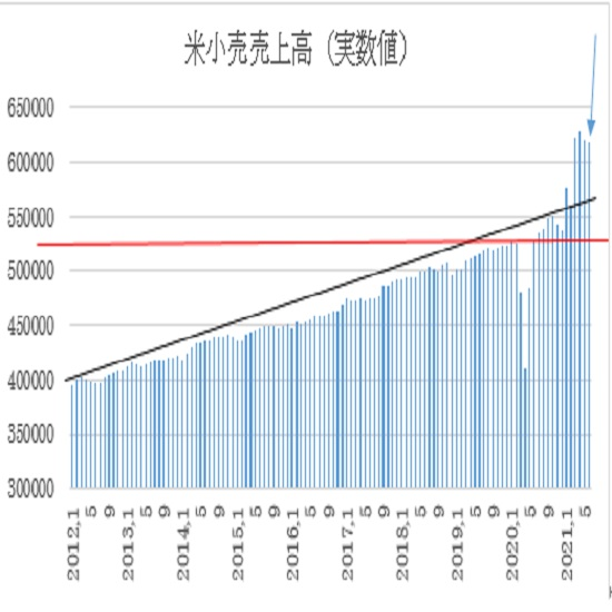 米6月小売売上高の予想(21/7/16)