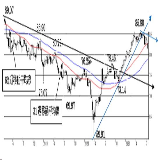 豪ドル/円、上値の重い展開続く。80円台の抵抗を守り切れば反転の可能性も。