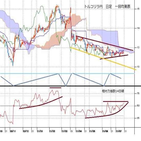 トルコリラ円見通し 当面利下げはないとみてのリラ買いで対ドルでは6連騰(21/7/19)