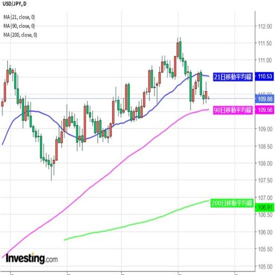ドル円 先週は1円レンジ、再び動意づけるか注目
