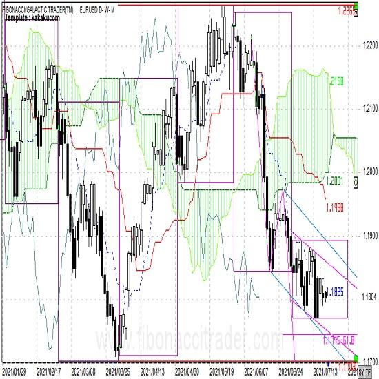 ユーロ今週も緩やかな下降トレンドを継続(週報7月第3週)