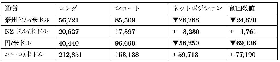 主要通貨ポジション(単位:枚)(2021年7月13日現在の数値)