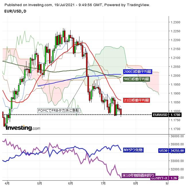 ユーロドル英国主導の欧州株急落で3か月半ぶり安値を更新 (7/19夕)