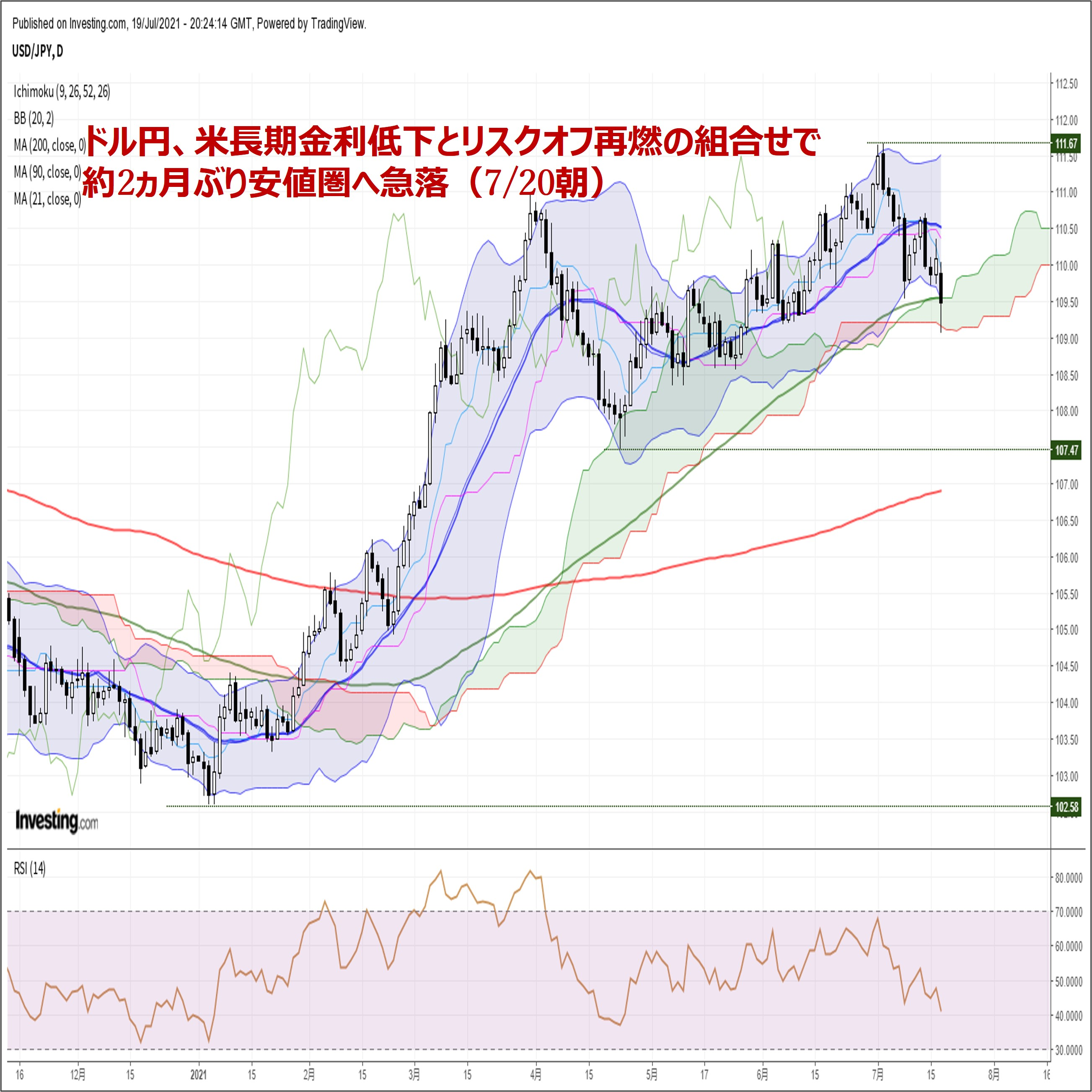 ドル円、米長期金利低下とリスクオフ再燃の組合せで約2ヵ月ぶり安値圏へ急落(7/20朝)