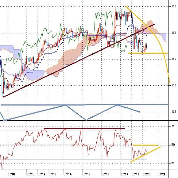 トルコリラ円見通し 7月8日からの戻り一巡で失速、対ドルでは7日ぶりの下落(21/7/20)