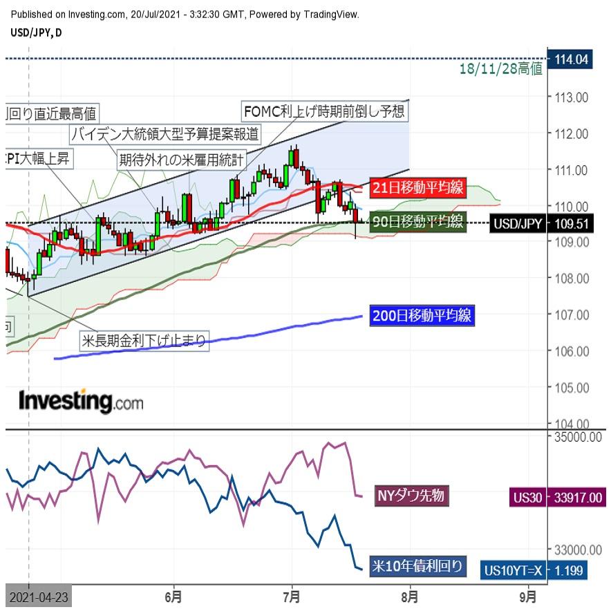 ドル円109円台半ば、昨日の反動か小動きの中じり高推移