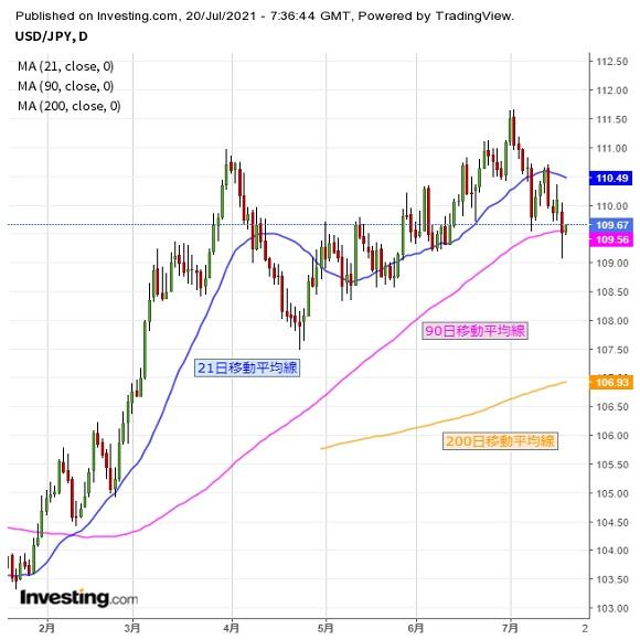 ドル続落要注意だが、米株価の動き次第