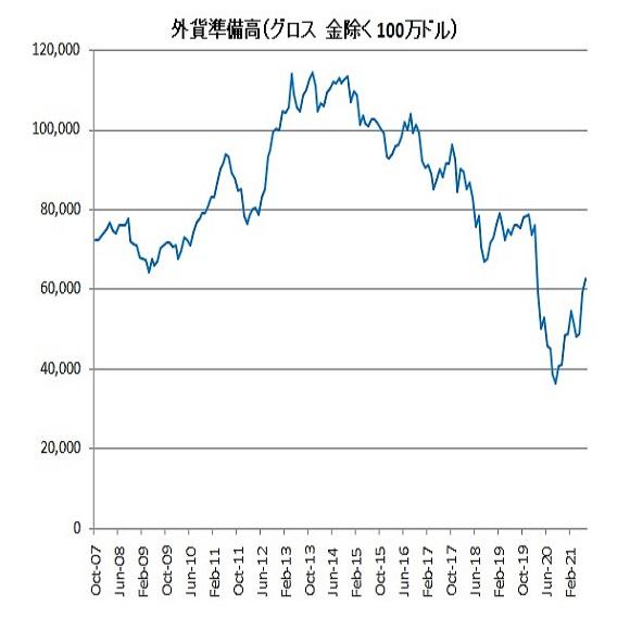 【外貨準備高の上昇続くか?】