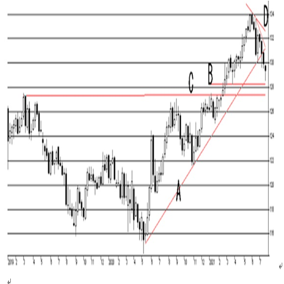 欧州中央銀行(ECB)政策金利発表の予想(2021/7/21)