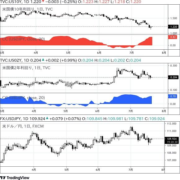 ドル円と米国債利回り 7月21日アップデート