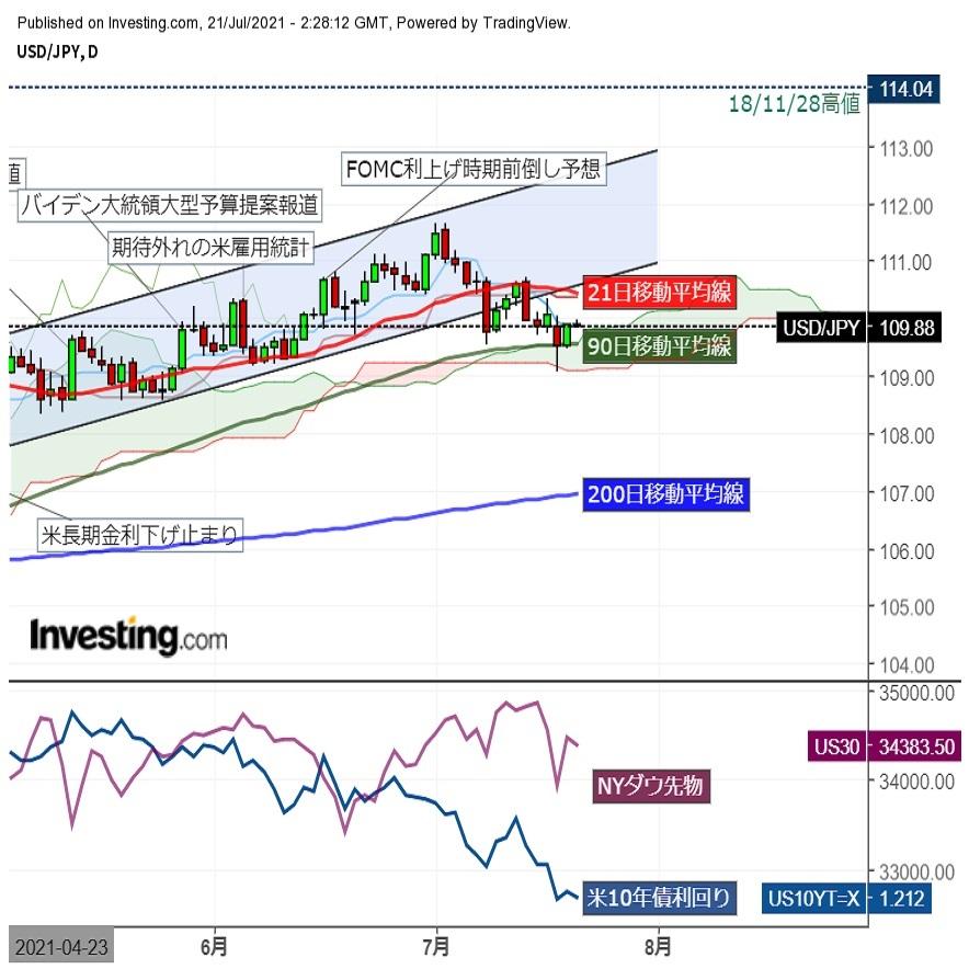ドル円109円台後半でもみ合い、株式市場は上げ幅削り不安定化