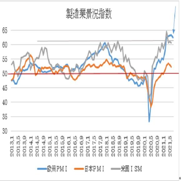 ユーロ製造業PMI指数と米ISM製造業指数、日本PMI製造業指数
