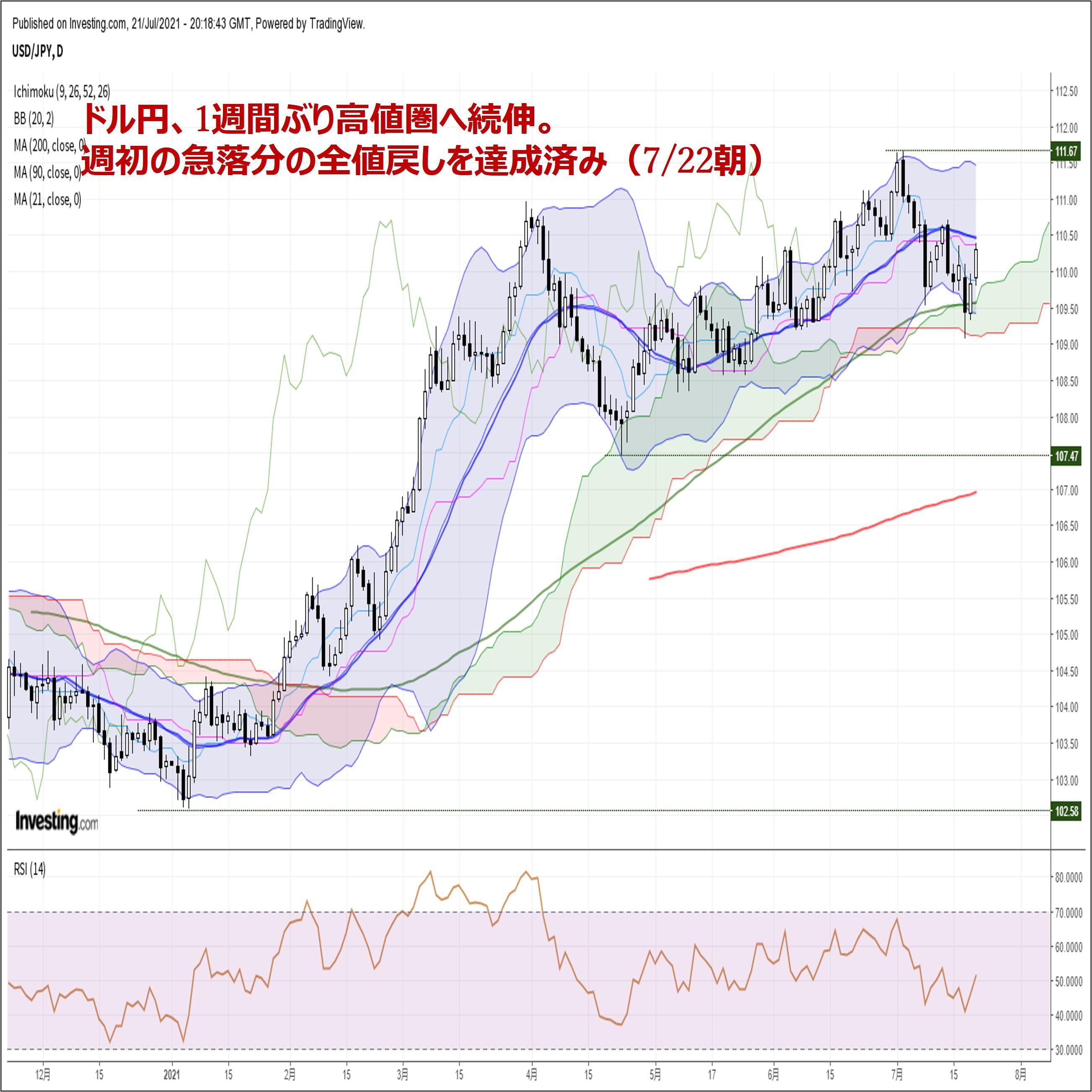 ドル円、1週間ぶり高値圏へ続伸。週初の急落分の全値戻しを早くも達成