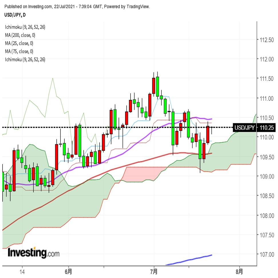 ドル円 基本レンジ予想、本日は欧州情勢に注意か