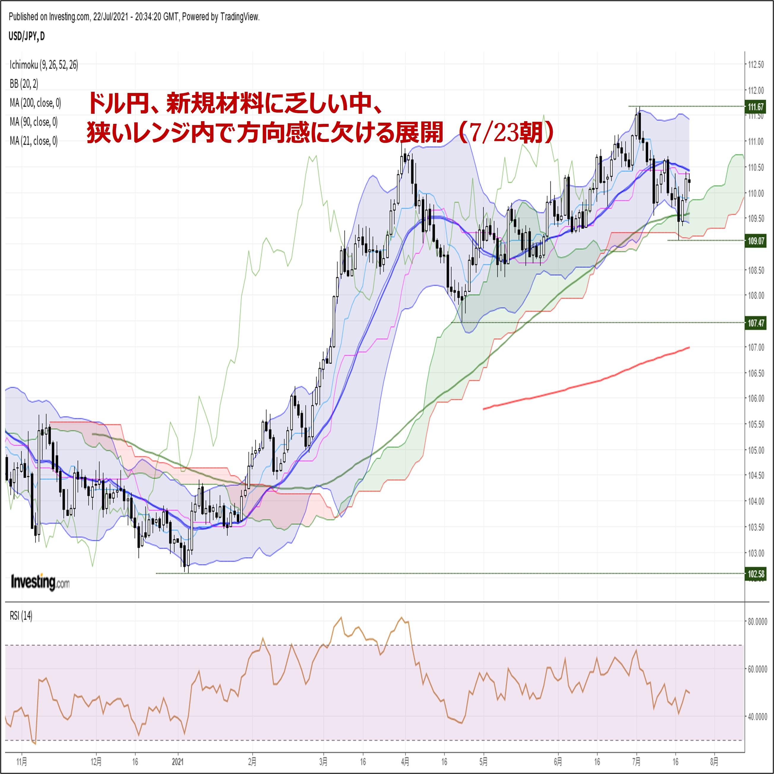 ドル円、新規材料に乏しい中、狭いレンジ内で方向感に欠ける展開(7/23朝)