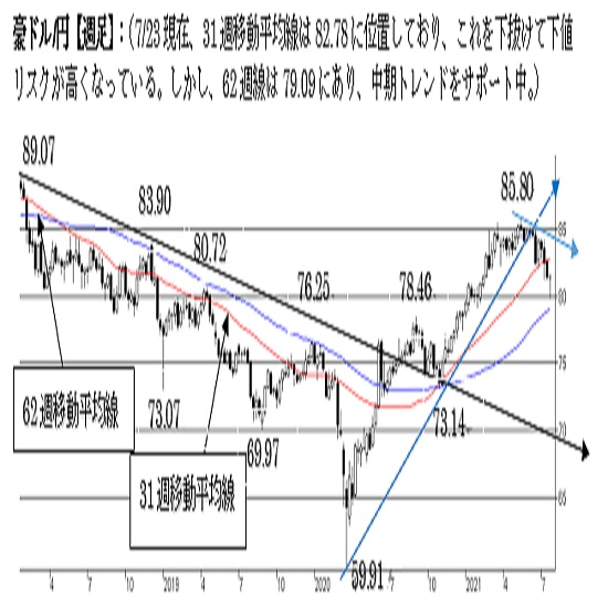 豪ドル/円、上値余地が限られる可能性。80円台を守り切れるかが焦点に。