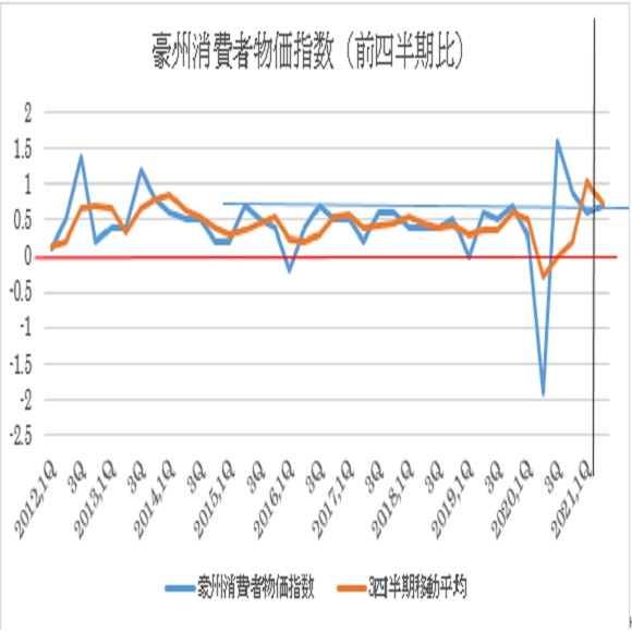 豪州第2四半期消費者物価指数の予想(2021/7/27)