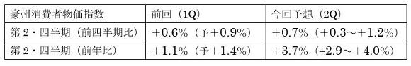 豪州第2四半期消費者物価指数の予想