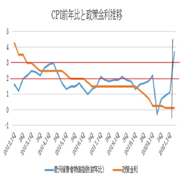 (2)CPI前年比(青)と政策金利推移(オレンジ)の比較