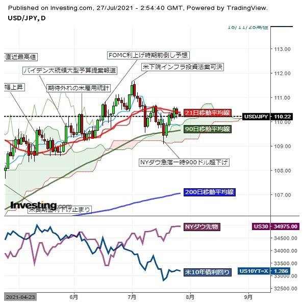 ドル円、小動きながらじり安推移、米株先物は軟調