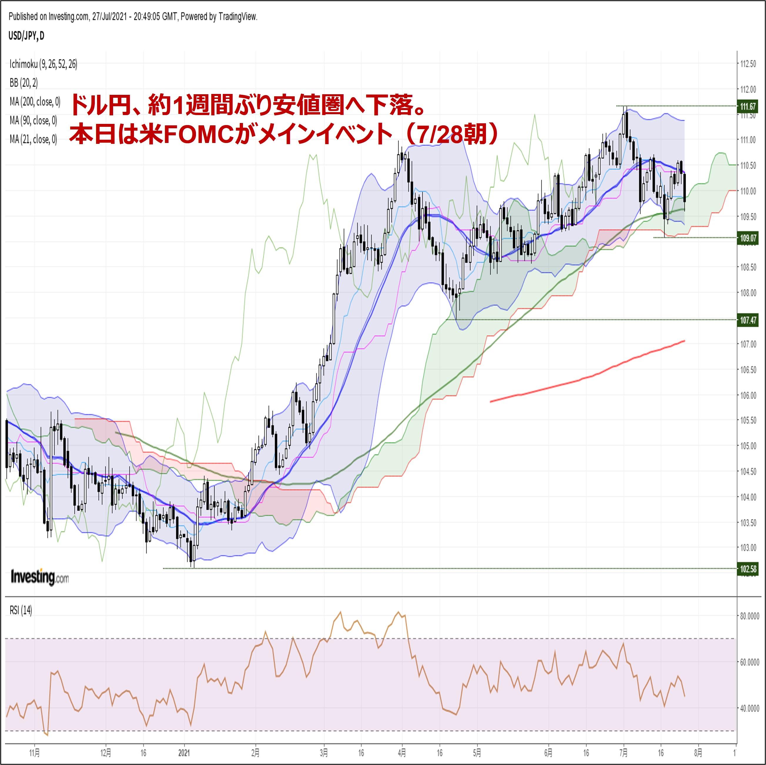 ドル円、約1週間ぶり安値圏へ下落。本日は米FOMCがメインイベント