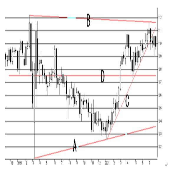 米連邦公開市場委員会(FOMC)政策金利について
