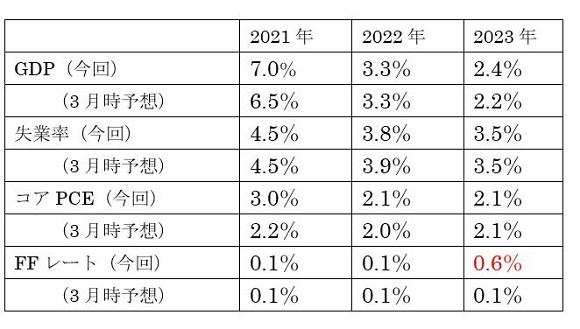 (2)FRB経済見通し