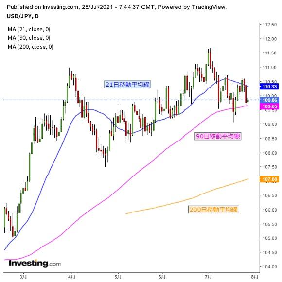 ドル円 米FOMC注目、「インフレは一時的」なのか(7/28夕)