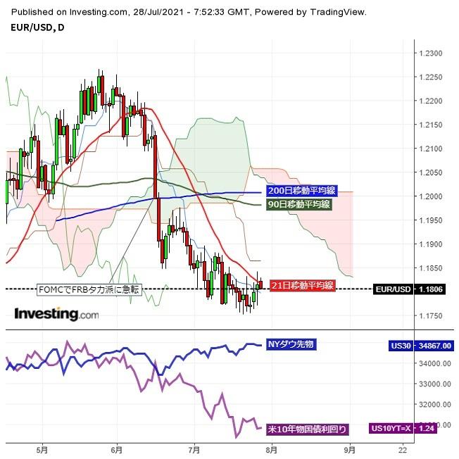 ユーロドル1.18台前半、FOMC待ちで動意薄