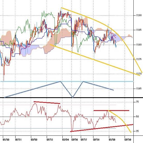 トルコリラ円見通し FOMC後の円高に圧迫される(21/7/29)