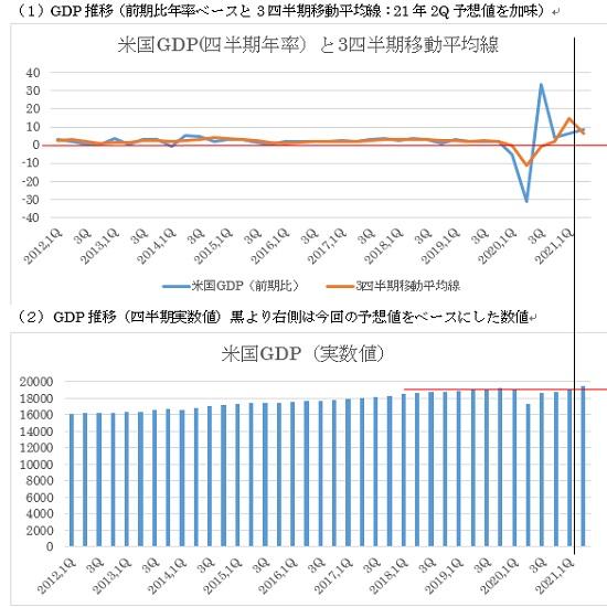 米国第2四半期GDP速報値の予想(21/7/29)