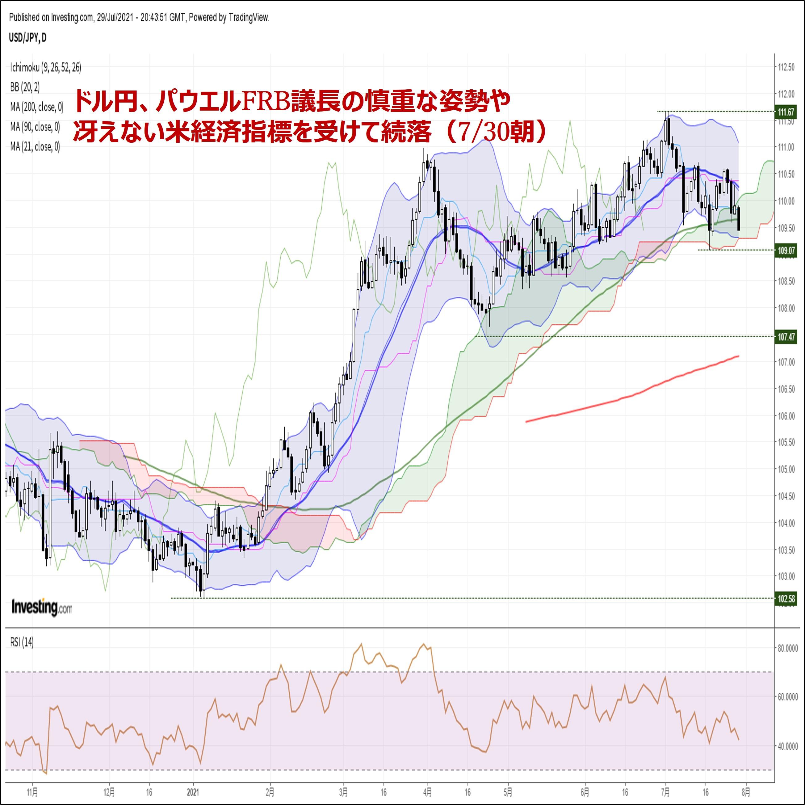 ドル円、パウエルFRB議長の慎重な姿勢や冴えない米経済指標を受けて続落(7/30朝)