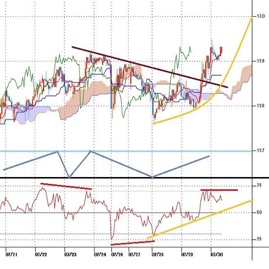 トルコリラ円見通し FOMC後はドル安リラ高を背景に上昇、円高に押されるも高値を切り上げる(21/7/30)