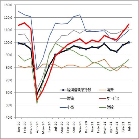 FOMC後はドル安リラ高を背景に上昇、円高に押されるも高値を切り上げる