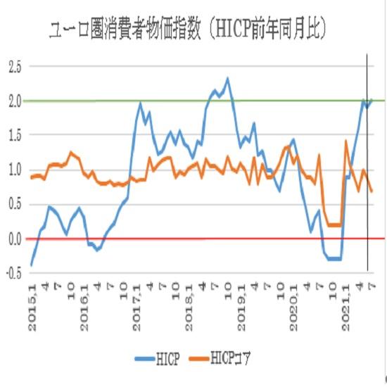 ユーロ圏消費者物価指数(HICP)前年同月比ベース推移