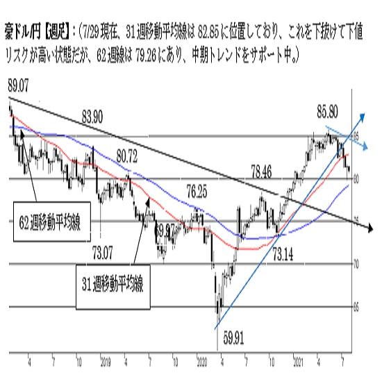 """豪ドル/円、短期は""""豪ドル弱気""""。80円台を守り切れるかが焦点に。"""