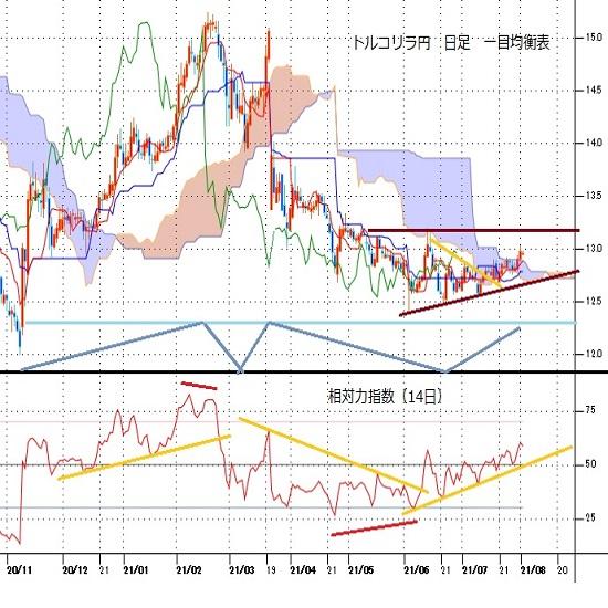 トルコリラ円見通し FOMC後はドル安リラ高、円高に押されるも高値を切り上げる(21/8/2)