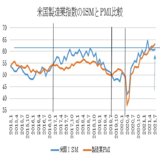 米7月ISM製造業景況指数の予想(2021/8/2)