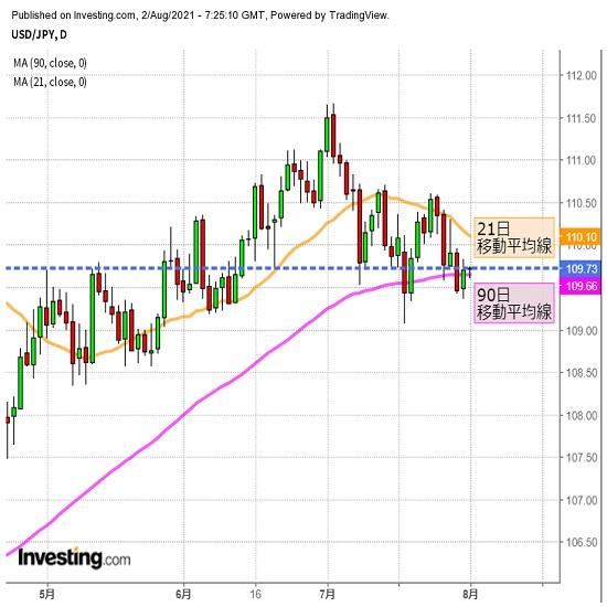 ドル/円はレンジ継続か、ISM指数に要注意(8/2夕)