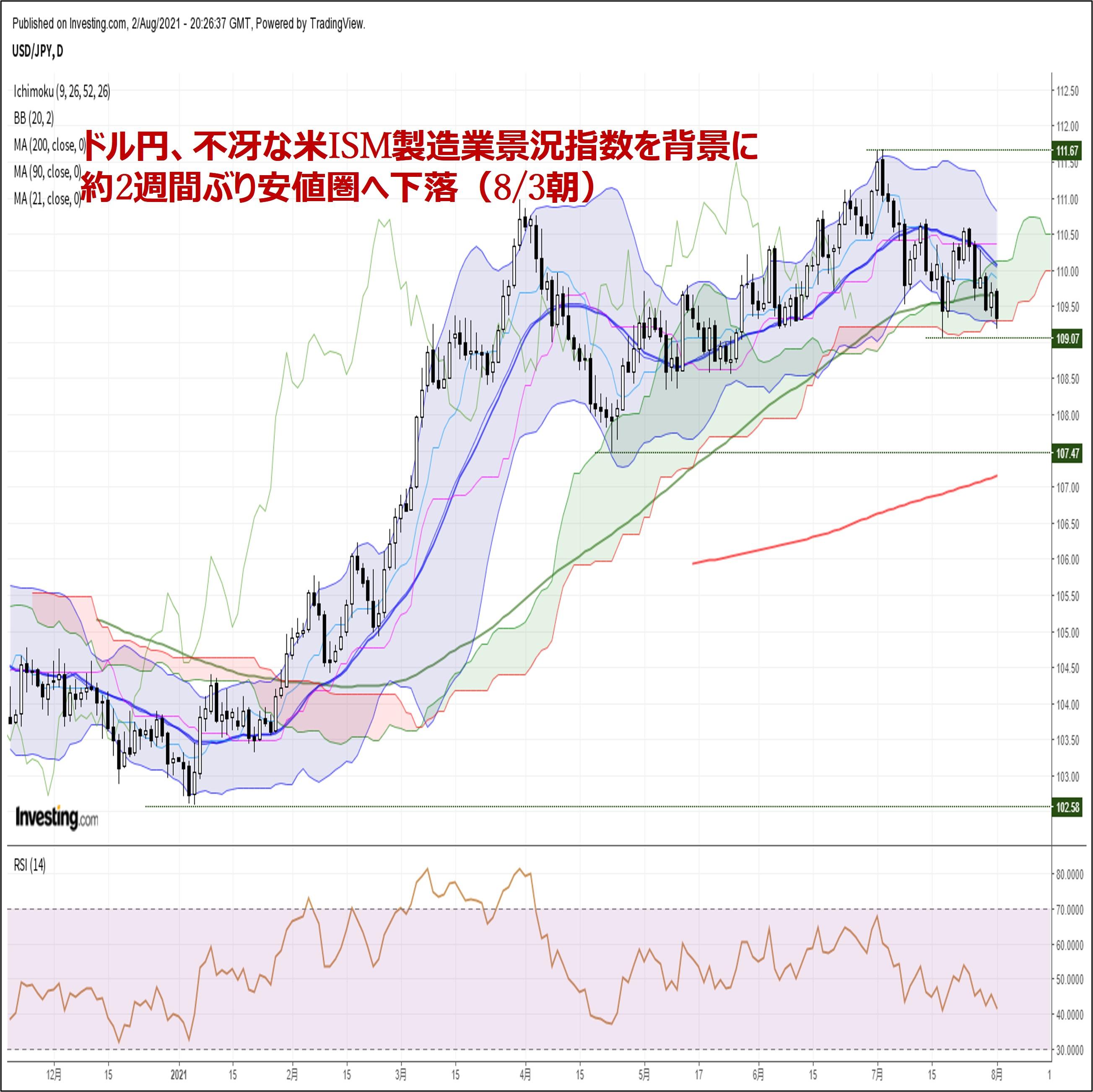 ドル円、不冴な米ISM製造業景況指数を背景に約2週間ぶり安値圏へ下落(8/3朝)